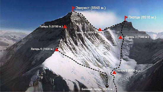 О горе Эверест