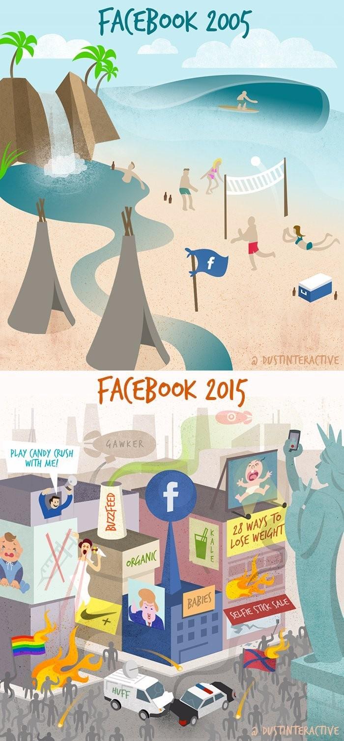 Фейсбук тогда и сейчас
