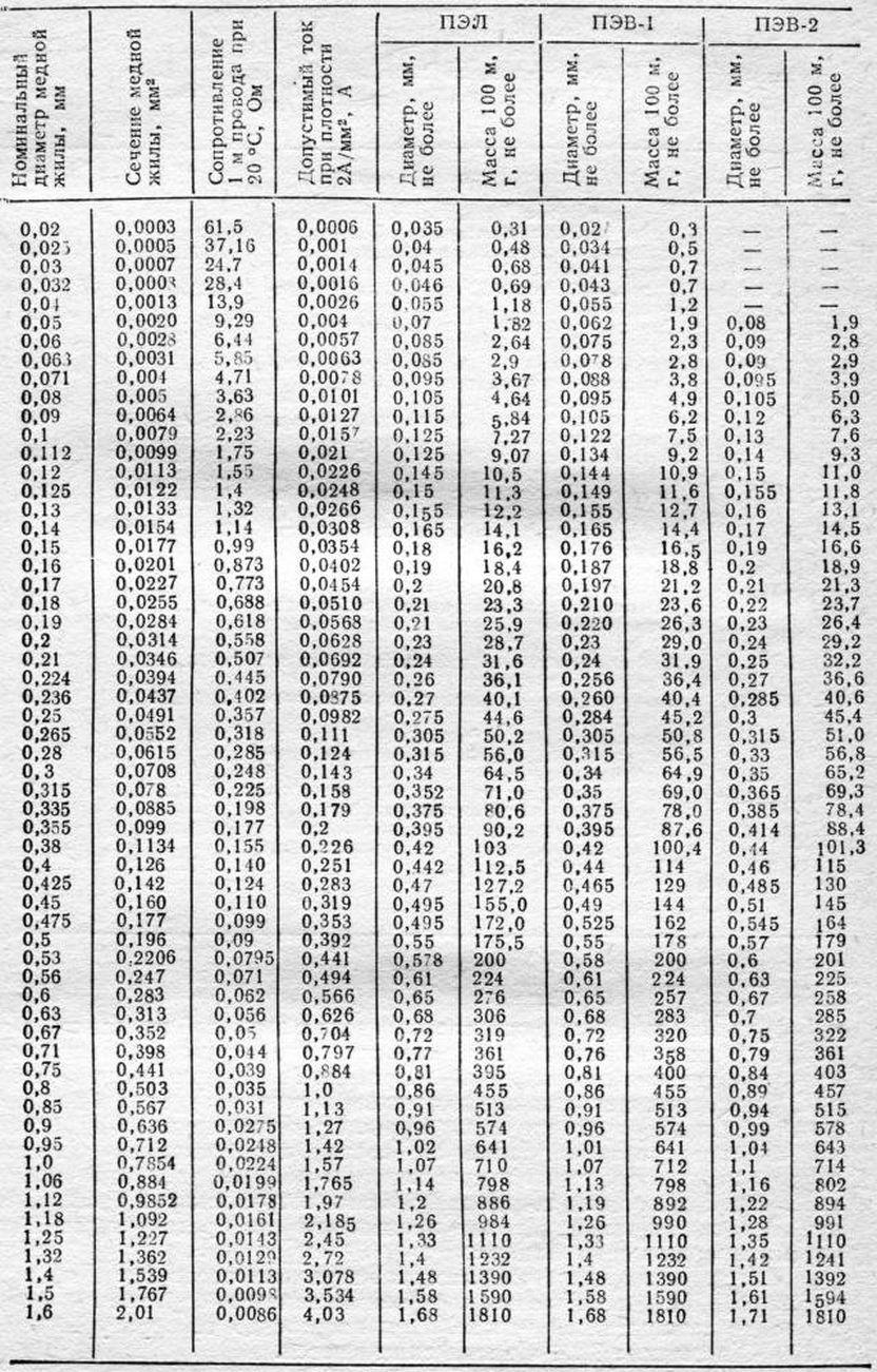сечения обмоточного провода таблица