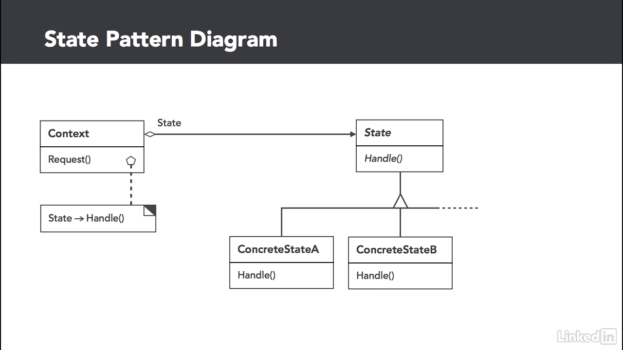 Lynda Intermediate C Design Patterns Part