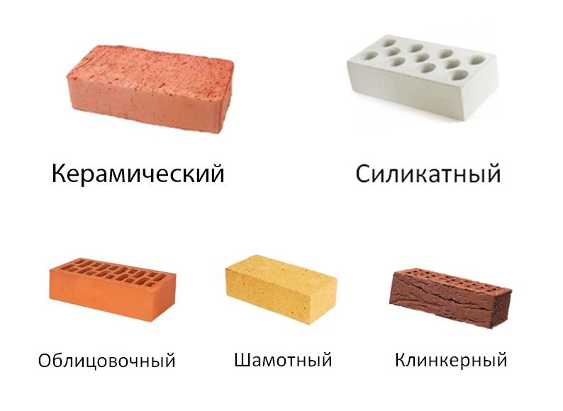 Материалы для изготовления кирпича