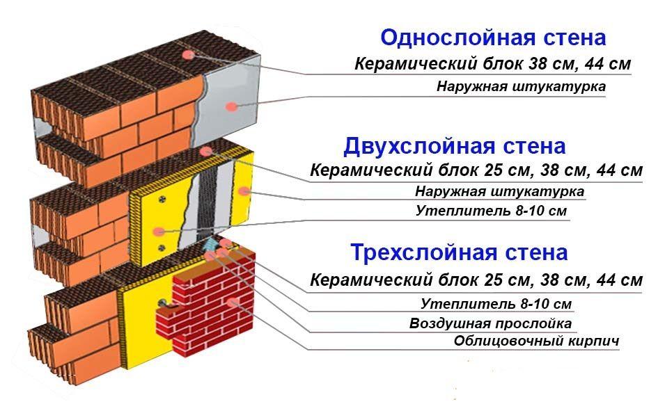 Как утепляют стены из керамоблоков