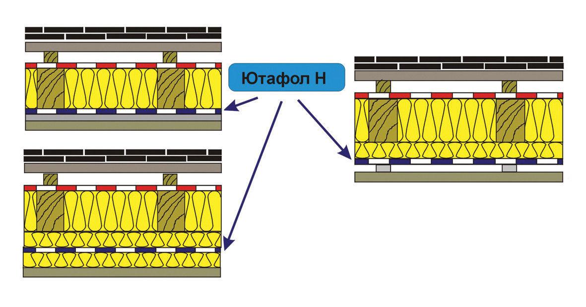 Расположение пароизоляционной пленки в составе кровельного покрытия