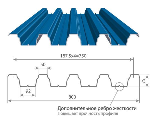Характеристики профиля Н75
