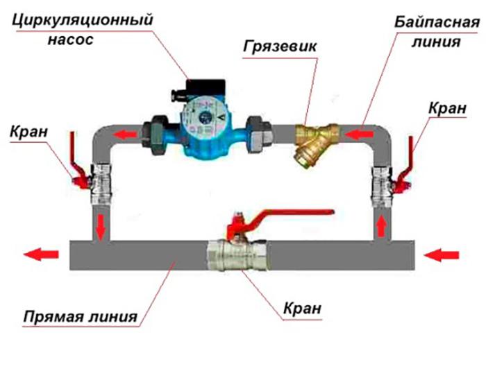 Выбор и установка циркуляционного насоса для  отопления частного дома